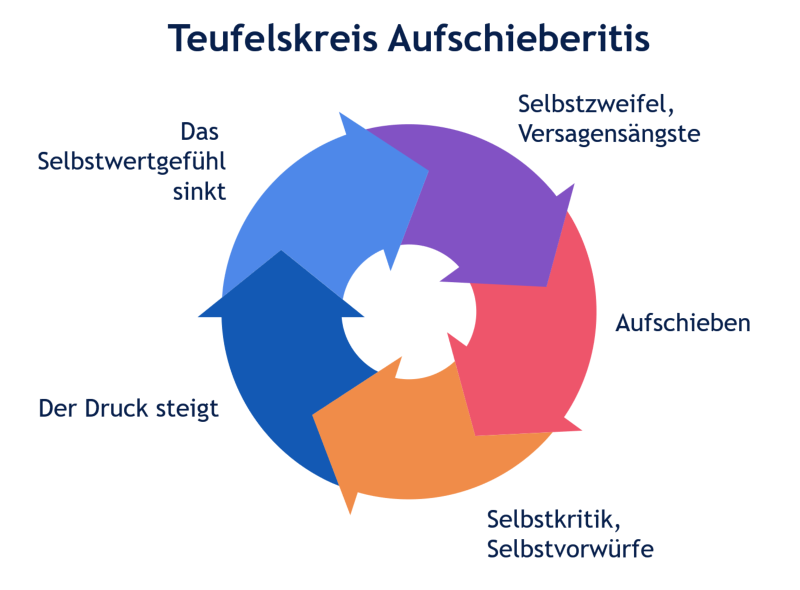 Teufelskreis Aufschieberitis
